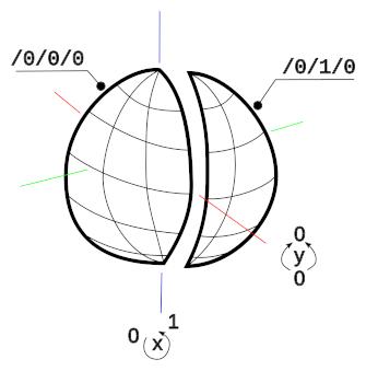 Zoom level 0: 2 tiles, each a hemisphere