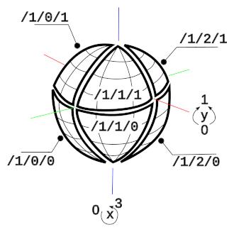 Zoom level 1: 8 tiles, each an octant